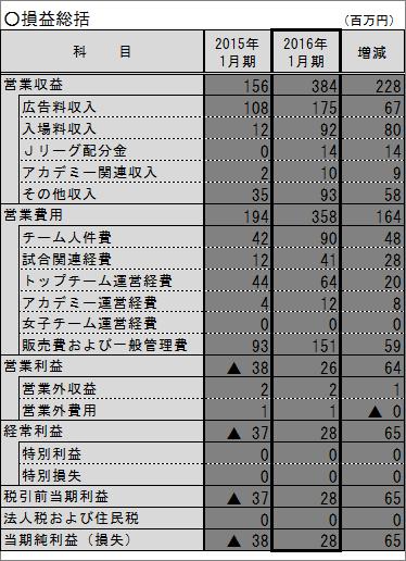2015決算_HP用1