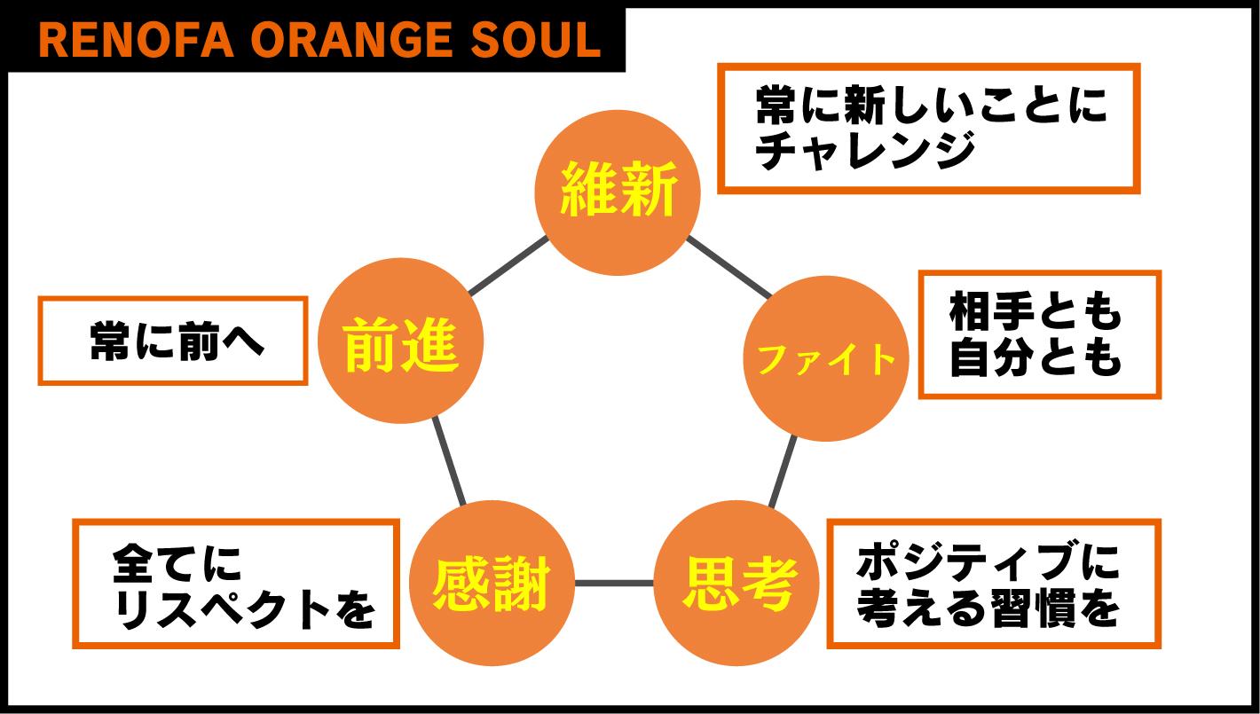 レノファオレンジソウル(指導理念)